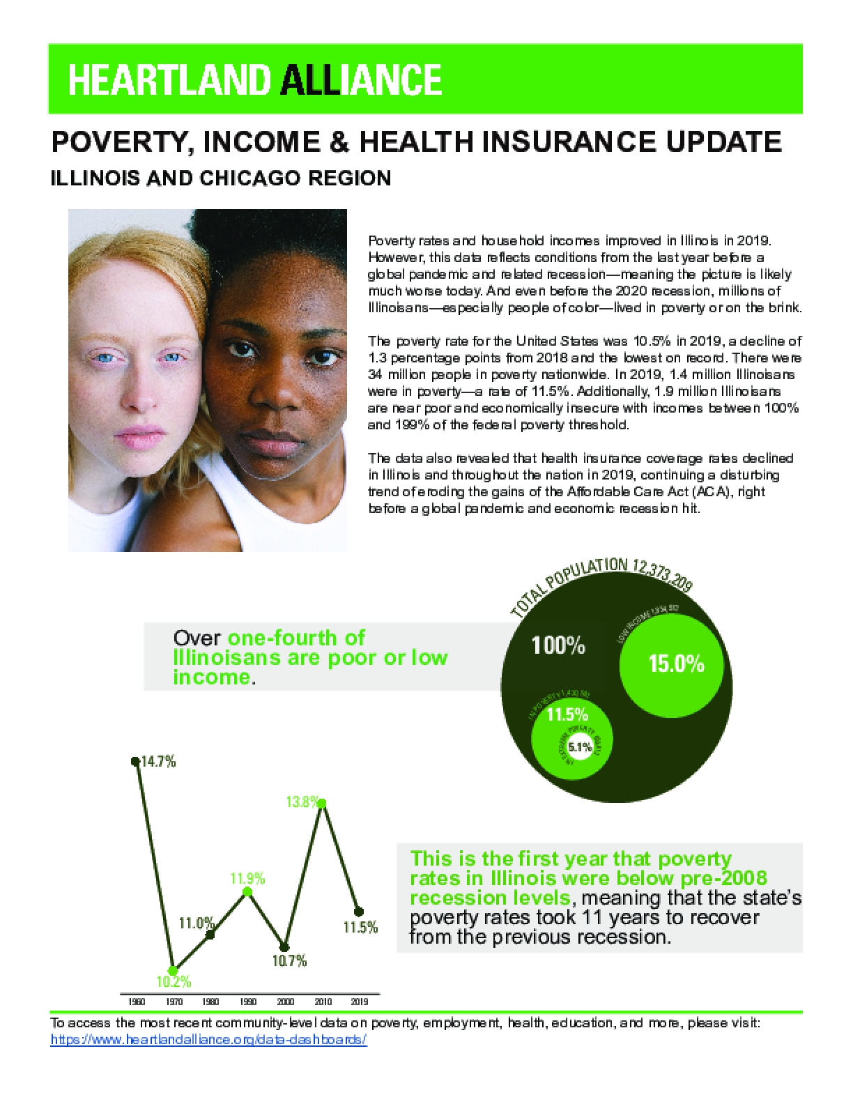 Poverty, Income & Health Insurance Update: Illinois and Chicago Region